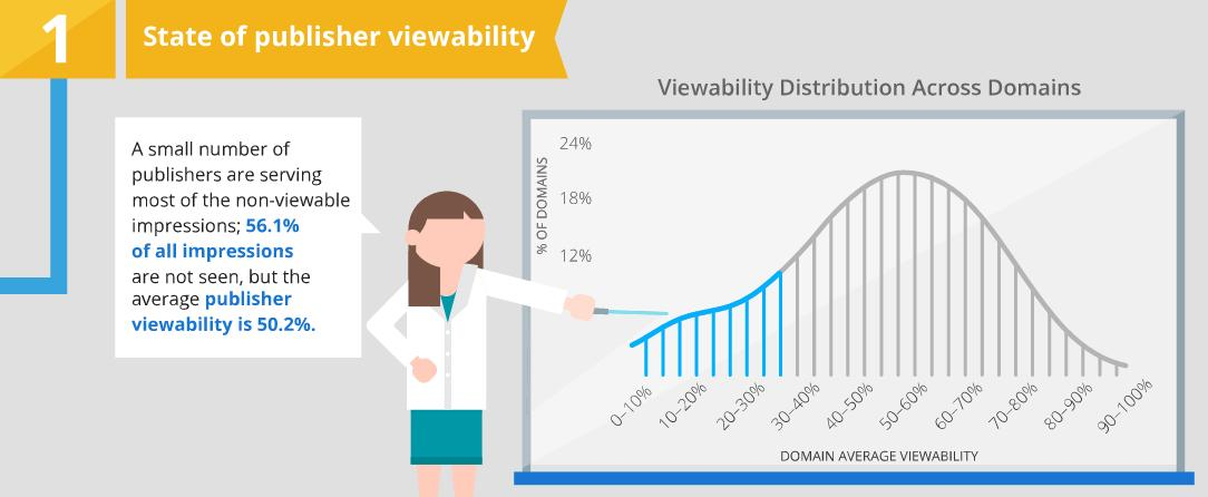 google_viewability_report