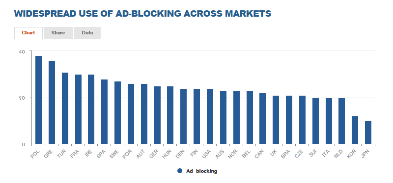widespread-use-of-ad-blocking-across-markets
