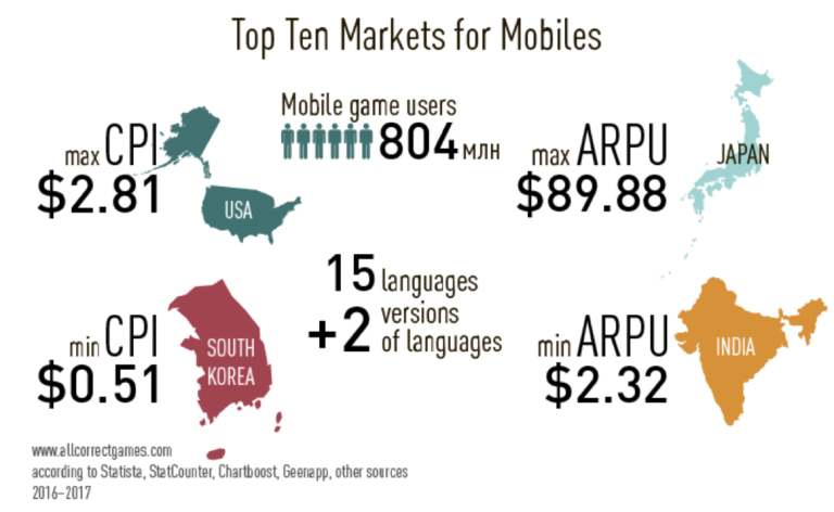 Top Ten Markets for Mobiles