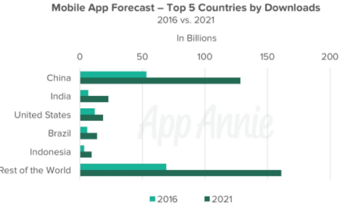 Mobile App Forcast - Top5 Countries by Downloads