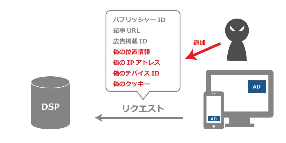 ロケーション/デバイスID/IPアドレス/クッキー フラウド