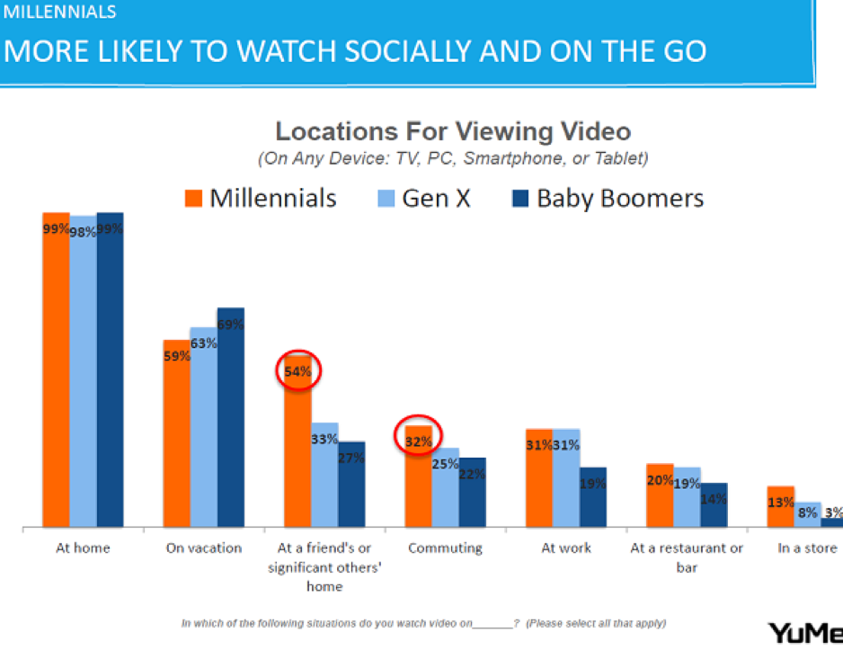 More likely to watch socially and on the go
