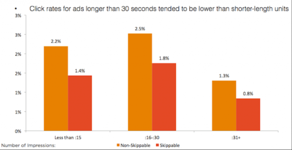 Click rates for ads longer than 30 seconds tended to be than shorter-length units
