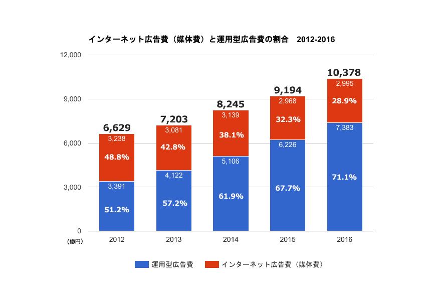 インターネット広告費(媒体費)と運用型広告費の割合 2012-2016