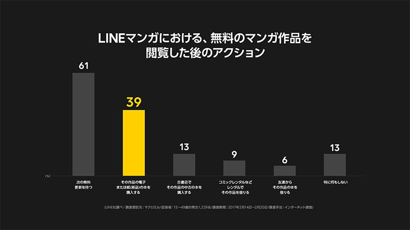 LINEスライド
